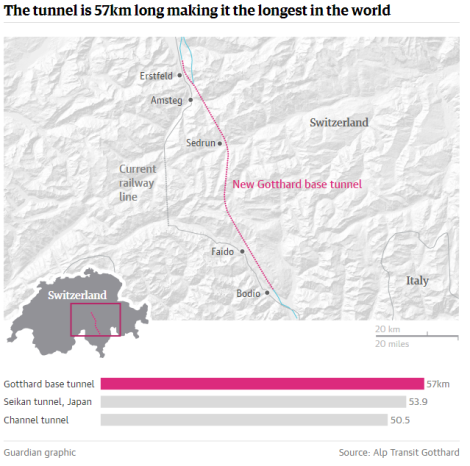 The new Gotthard base tunnel - Lengths comparision.PNG
