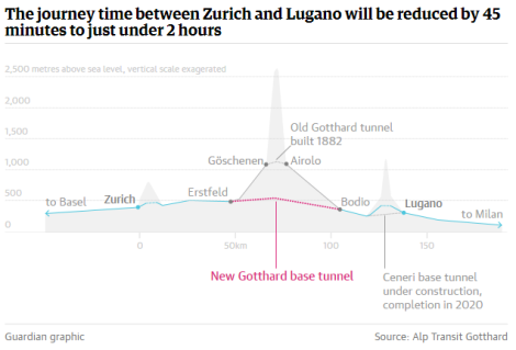 The new Gotthard base tunnel - Time travelling